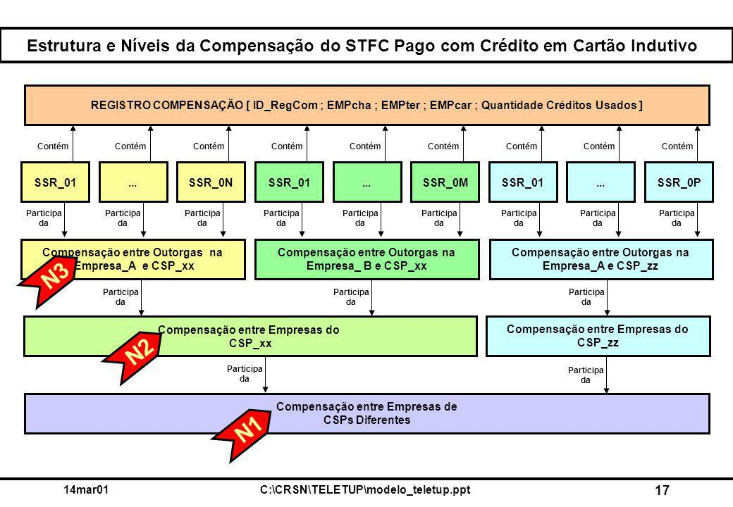14mar01C:\CRSN\TELETUP\modelo_teletup.ppt 17 Estrutura e Níveis da Compensação do STFC Pago com Crédito em Cartão Indutivo Participa da Contém Participa da SSR_0P...SSR_01...SSR_01SSR_0N...SSR_0MSSR_01 Compensação entre Empresas de CSPs Diferentes Compensação entre Outorgas na Empresa_A e CSP_xx Compensação entre Outorgas na Empresa_ B e CSP_xx Compensação entre Outorgas na Empresa_A e CSP_zz Compensação entre Empresas do CSP_xx Compensação entre Empresas do CSP_zz REGISTRO COMPENSAÇÃO [ ID_RegCom ; EMPcha ; EMPter ; EMPcar ; Quantidade Créditos Usados ] N3 N2 N1