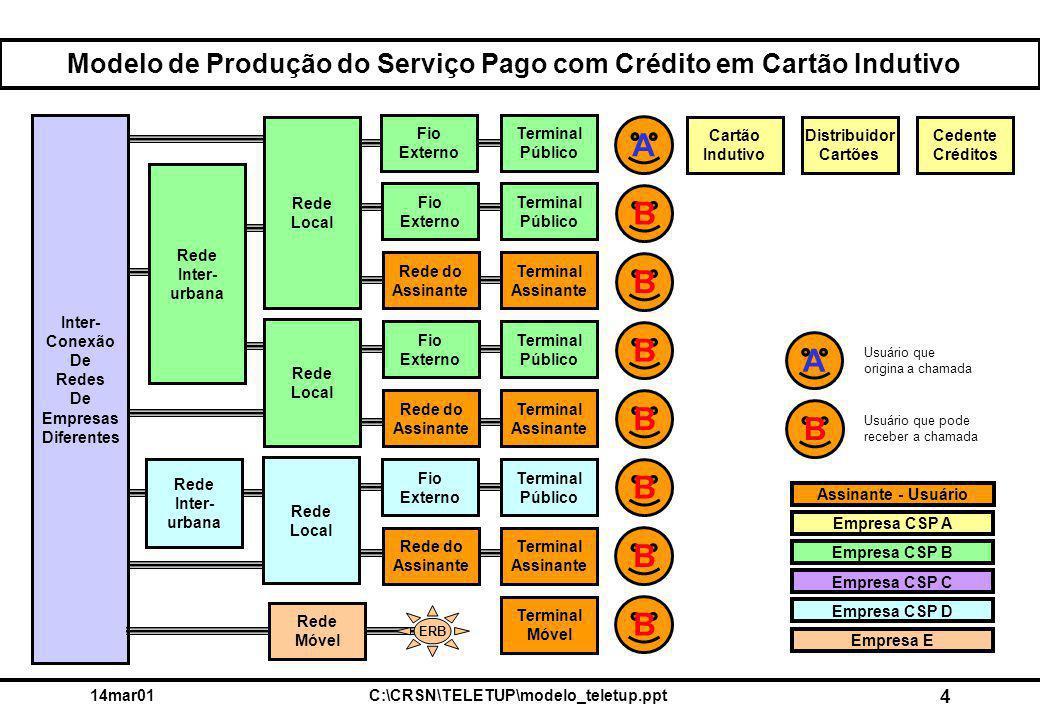 14mar01C:\CRSN\TELETUP\modelo_teletup.ppt 4 Modelo de Produção do Serviço Pago com Crédito em Cartão Indutivo Rede Inter- urbana Rede do Assinante Fio Externo Rede Local Rede Local Inter- Conexão De Redes De Empresas Diferentes Cedente Créditos Distribuidor Cartões Cartão Indutivo Terminal Público Fio Externo A Empresa CSP A Empresa CSP B Empresa CSP C Empresa CSP D Empresa E Assinante - Usuário Terminal Assinante Terminal Móvel Rede Móvel ERB Terminal Público B Rede Inter- urbana Terminal Público Fio Externo Terminal Assinante Rede do Assinante Rede Local Terminal Público Fio Externo Terminal Assinante Rede do Assinante B B B B B B A B Usuário que origina a chamada Usuário que pode receber a chamada