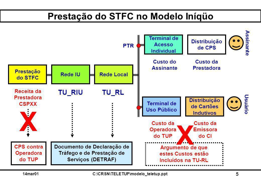 14mar01C:\CRSN\TELETUP\modelo_teletup.ppt 5 Prestação do STFC no Modelo Iníqüo Argumento de que estes Custos estão Incluídos na TU-RL Prestação do STF