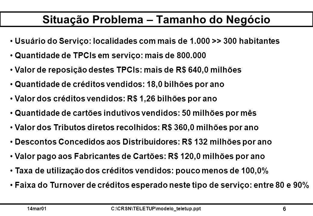 14mar01C:\CRSN\TELETUP\modelo_teletup.ppt 6 Situação Problema – Tamanho do Negócio Usuário do Serviço: localidades com mais de 1.000 >> 300 habitantes