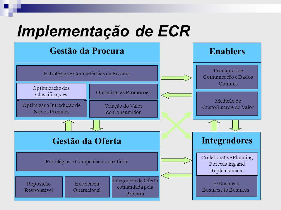 Implementação de ECR Estratégias e Competências da Oferta Reposição Responsável Gestão da Oferta Enablers Estratégias e Competências da Procura Criação do Valor do Consumidor Gestão da Procura Optimizar a Introdução de Novos Produtos Optimizar as Promoções Medição do Custo/Lucro e do Valor Princípios de Comunicação e Dados Comuns Excelência Operacional Integração da Oferta comandada pela Procura Integradores E-Business Business to Business Collaborative Planning Forecasting and Replenishment Optimização das Classificações