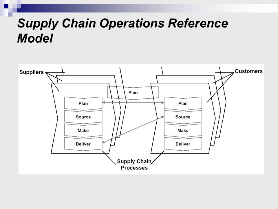 Supply Chain Operations Reference Model