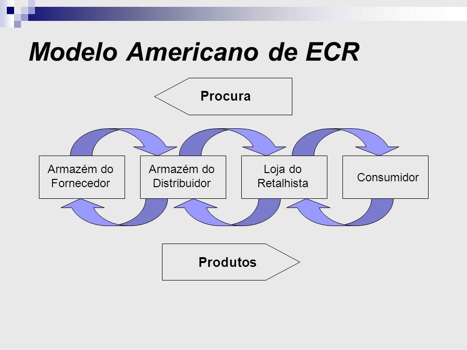 Modelo Americano de ECR Gestão de Categorias Reposição Eficiente Tecnologias de Suporte Promoção Eficiente