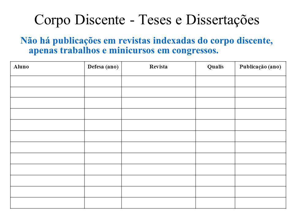 Corpo Discente - Teses e Dissertações Não há publicações em revistas indexadas do corpo discente, apenas trabalhos e minicursos em congressos.