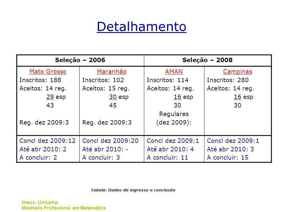 Imecc- Unicamp Mestrado Profissional em Matemática Detalhamento Seleção – 2006Seleção – 2008 Mato Grosso Inscritos: 188 Aceitos: 14 reg.