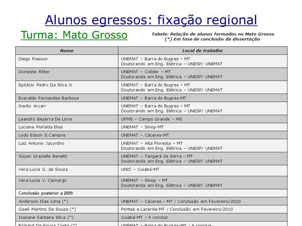 Imecc- Unicamp Mestrado Profissional em Matemática Alunos egressos: fixação regional Turma: Mato Grosso NomeLocal de trabalho Diego PiassonUNEMAT – Barra do Bugres – MT Doutorando em Eng.