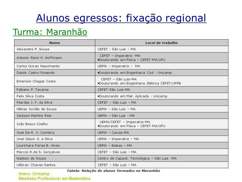 Imecc- Unicamp Mestrado Profissional em Matemática Turma: Maranhão NomeLocal de trabalho Alexandre P. SousaCEFET - São Luis – MA Antonio Remi K. Hoffm
