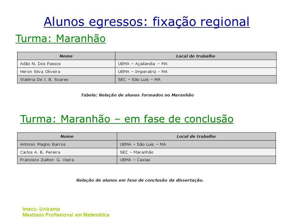 Imecc- Unicamp Mestrado Profissional em Matemática Turma: Maranhão NomeLocal de trabalho Adão N. Dos PassosUEMA – Açailandia – MA Heron Silva Oliveira