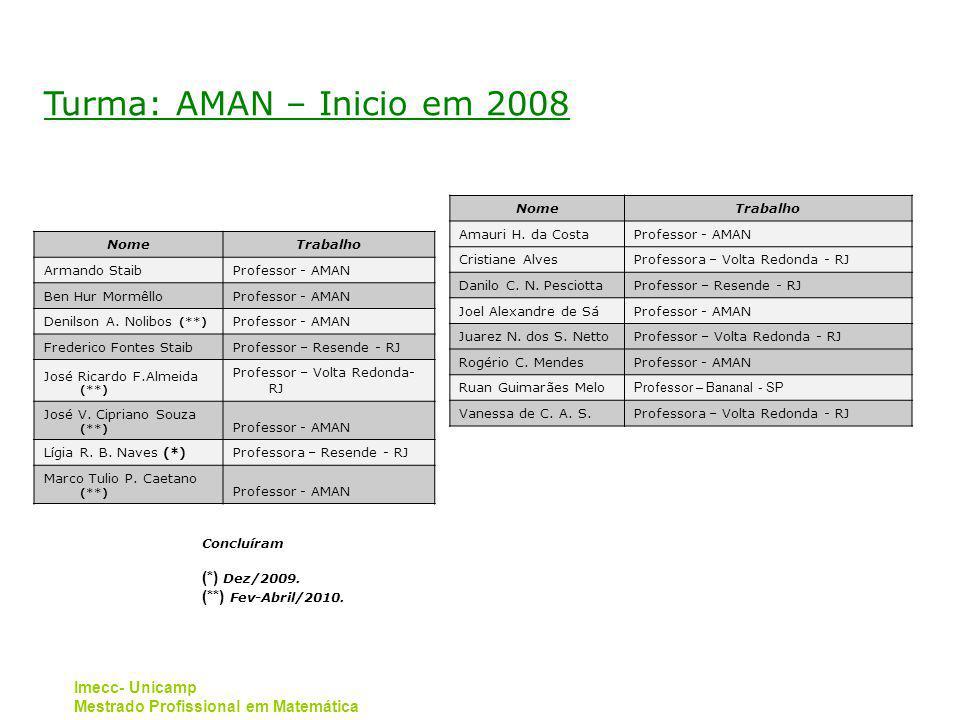 Imecc- Unicamp Mestrado Profissional em Matemática Turma: AMAN – Inicio em 2008 NomeTrabalho Armando StaibProfessor - AMAN Ben Hur MormêlloProfessor - AMAN Denilson A.