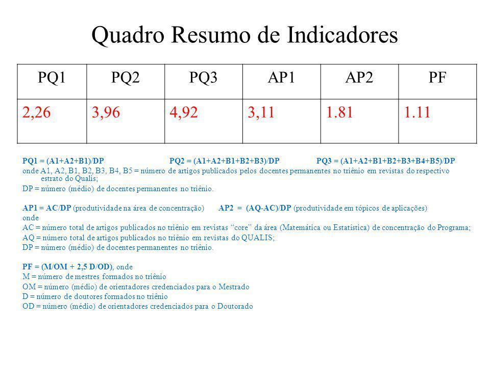 Quadro Resumo de Indicadores PQ1 = (A1+A2+B1)/DPPQ2 = (A1+A2+B1+B2+B3)/DPPQ3 = (A1+A2+B1+B2+B3+B4+B5)/DP onde A1, A2, B1, B2, B3, B4, B5 = número de artigos publicados pelos docentes permanentes no triênio em revistas do respectivo estrato do Qualis; DP = número (médio) de docentes permanentes no triênio.