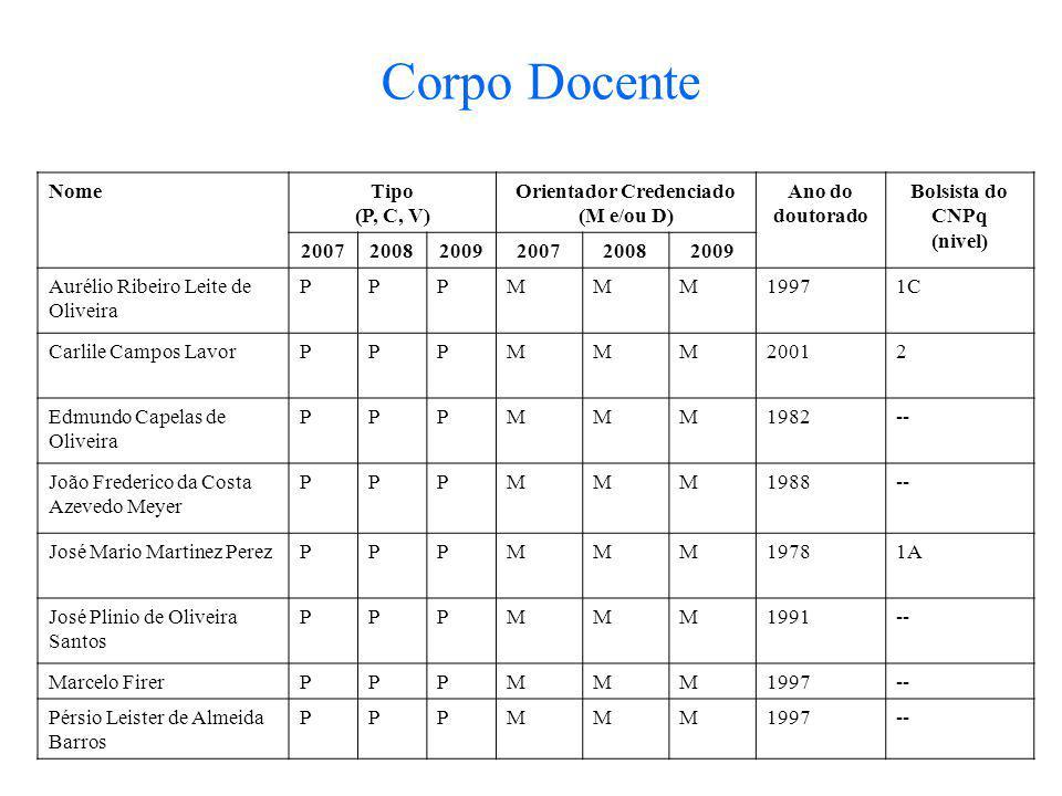 Corpo Docente NomeTipo (P, C, V) Orientador Credenciado (M e/ou D) Ano do doutorado Bolsista do CNPq (nivel) 200720082009200720082009 Aurélio Ribeiro