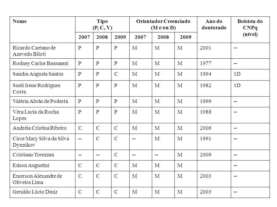 NomeTipo (P, C, V) Orientador Creenciado (M e/ou D) Ano do doutorado Bolsista do CNPq (nivel) 200720082009200720082009 Ricardo Caetano de Azevedo Bilo
