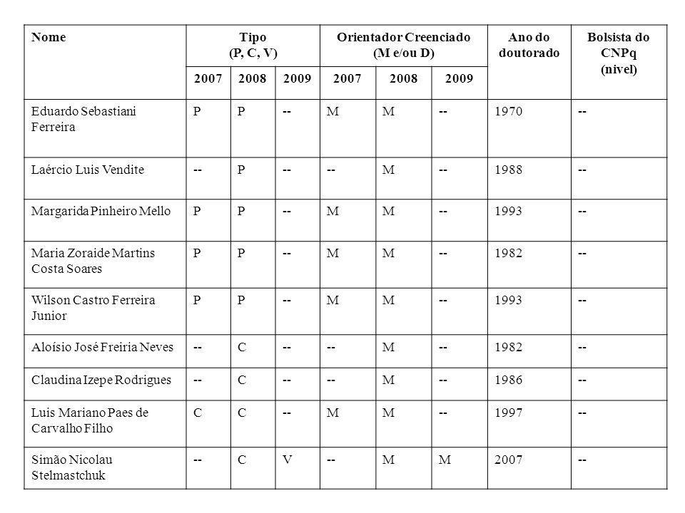NomeTipo (P, C, V) Orientador Creenciado (M e/ou D) Ano do doutorado Bolsista do CNPq (nivel) 200720082009200720082009 Eduardo Sebastiani Ferreira PP-