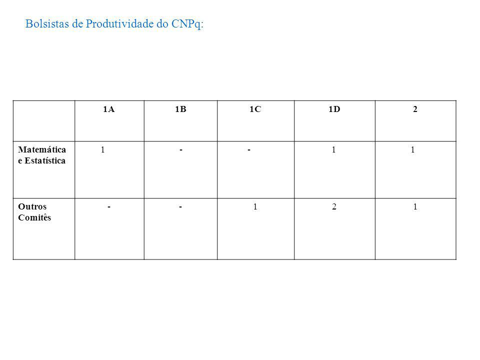 Bolsistas de Produtividade do CNPq: 1A1B1C1D2 Matemática e Estatística 1 - - 1 1 Outros Comitês --121