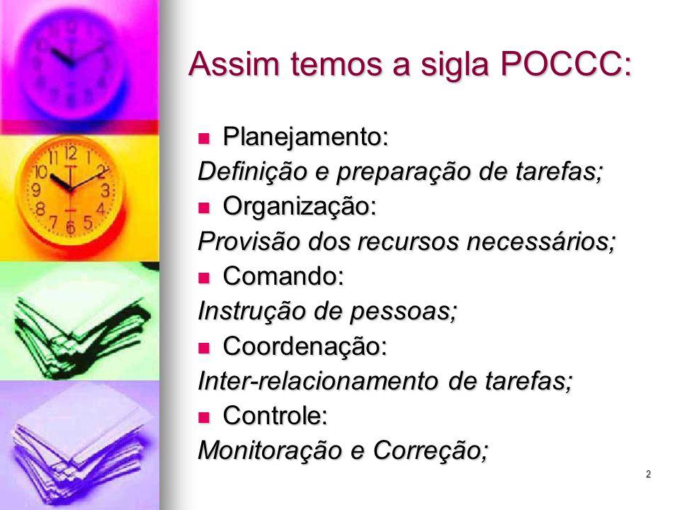 2 Assim temos a sigla POCCC: Planejamento: Planejamento: Definição e preparação de tarefas; Organização: Organização: Provisão dos recursos necessários; Comando: Comando: Instrução de pessoas; Coordenação: Coordenação: Inter-relacionamento de tarefas; Controle: Controle: Monitoração e Correção;