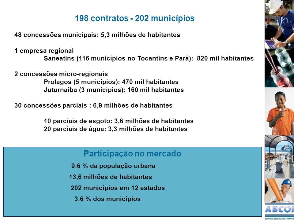 198 contratos - 202 municípios 48 concessões municipais: 5,3 milhões de habitantes 1 empresa regional Saneatins (116 municípios no Tocantins e Pará): 820 mil habitantes 2 concessões micro-regionais Prolagos (5 municípios): 470 mil habitantes Juturnaíba (3 municípios): 160 mil habitantes 30 concessões parciais : 6,9 milhões de habitantes 10 parciais de esgoto: 3,6 milhões de habitantes 20 parciais de água: 3,3 milhões de habitantes Participação no mercado 9,6 % da população urbana 13,6 milhões de habitantes 202 municípios em 12 estados 3,6 % dos municípios