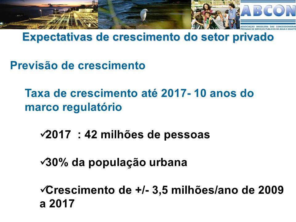 Expectativas de crescimento do setor privado Previsão de crescimento Taxa de crescimento até 2017- 10 anos do marco regulatório 2017 : 42 milhões de pessoas 30% da população urbana Crescimento de +/- 3,5 milhões/ano de 2009 a 2017