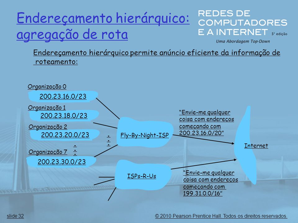 """© 2010 Pearson Prentice Hall. Todos os direitos reservados.slide 32 Endereçamento hierárquico: agregação de rota """"Envie-me qualquer coisa com endereço"""