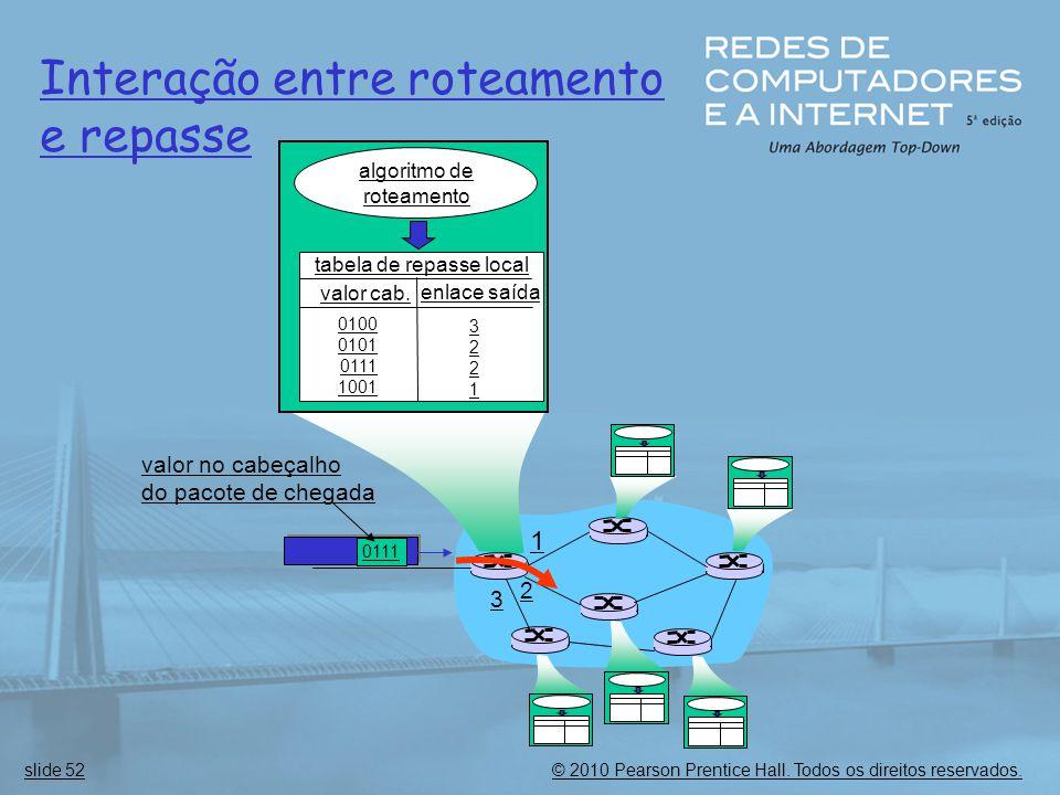 © 2010 Pearson Prentice Hall. Todos os direitos reservados.slide 52 1 2 3 0111 valor no cabeçalho do pacote de chegada algoritmo de roteamento tabela