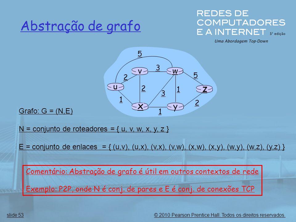 © 2010 Pearson Prentice Hall. Todos os direitos reservados.slide 53 u y x wv z 2 2 1 3 1 1 2 5 3 5 Grafo: G = (N,E) N = conjunto de roteadores = { u,