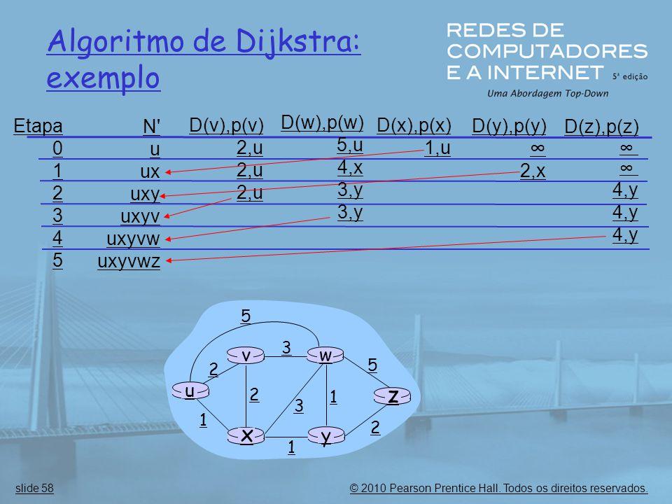 © 2010 Pearson Prentice Hall. Todos os direitos reservados.slide 58 Algoritmo de Dijkstra: exemplo Etapa 0 1 2 3 4 5 N' u ux uxy uxyv uxyvw uxyvwz D(v