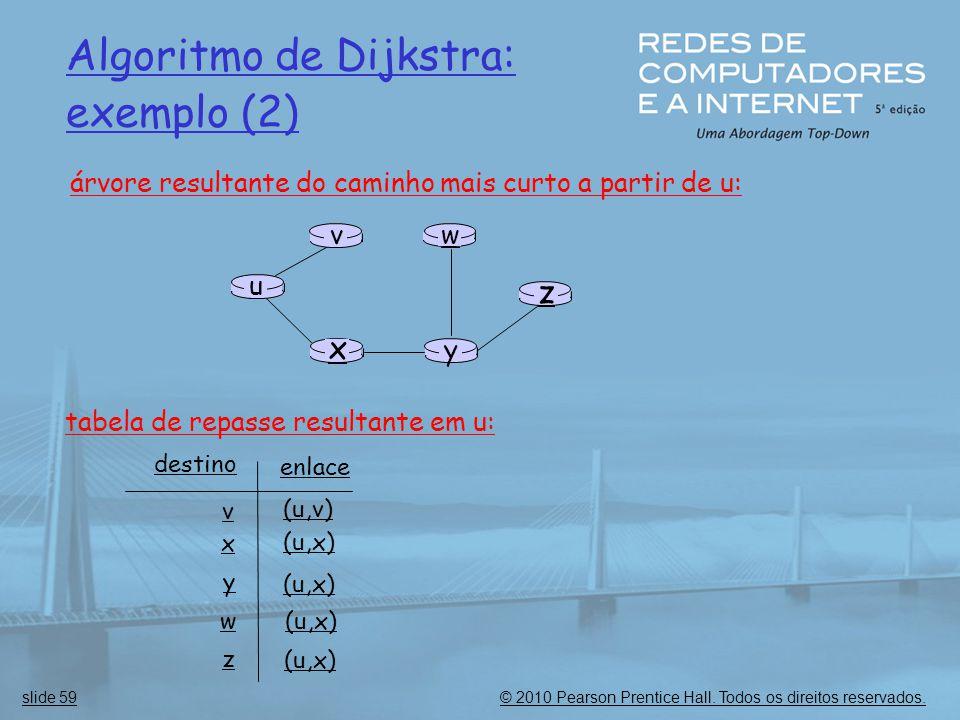 © 2010 Pearson Prentice Hall. Todos os direitos reservados.slide 59 Algoritmo de Dijkstra: exemplo (2) u y x wv z árvore resultante do caminho mais cu