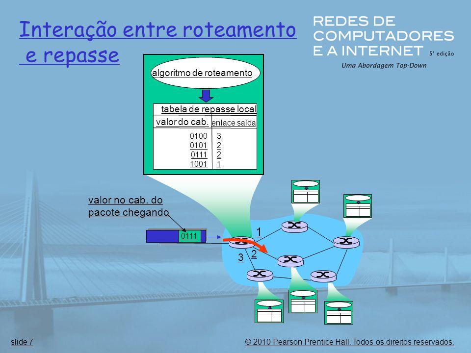 © 2010 Pearson Prentice Hall. Todos os direitos reservados.slide 7 1 2 3 0111 valor no cab. do pacote chegando algoritmo de roteamento tabela de repas