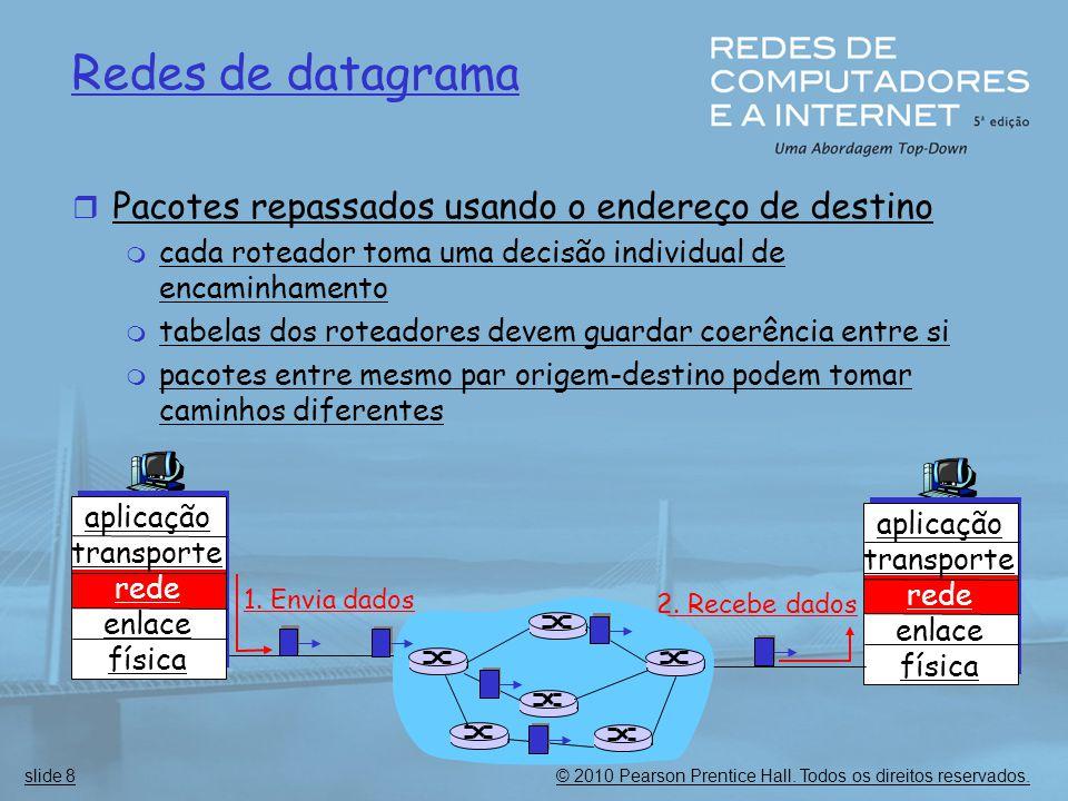 © 2010 Pearson Prentice Hall. Todos os direitos reservados.slide 8 Redes de datagrama  Pacotes repassados usando o endereço de destino  cada roteado