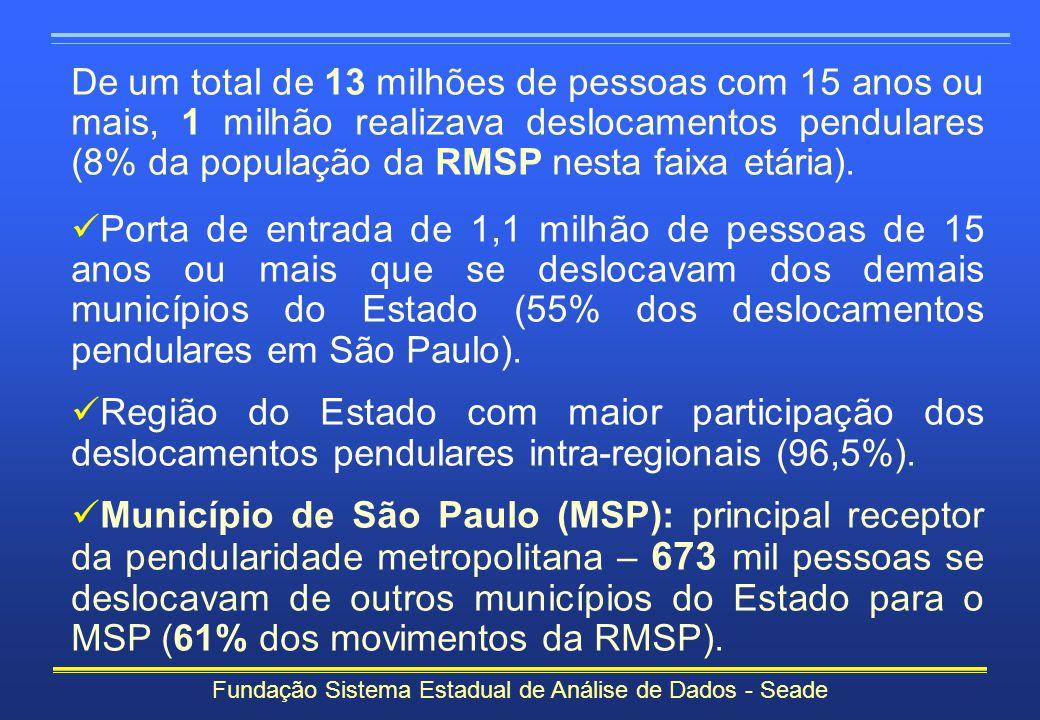 De um total de 13 milhões de pessoas com 15 anos ou mais, 1 milhão realizava deslocamentos pendulares (8% da população da RMSP nesta faixa etária). Po