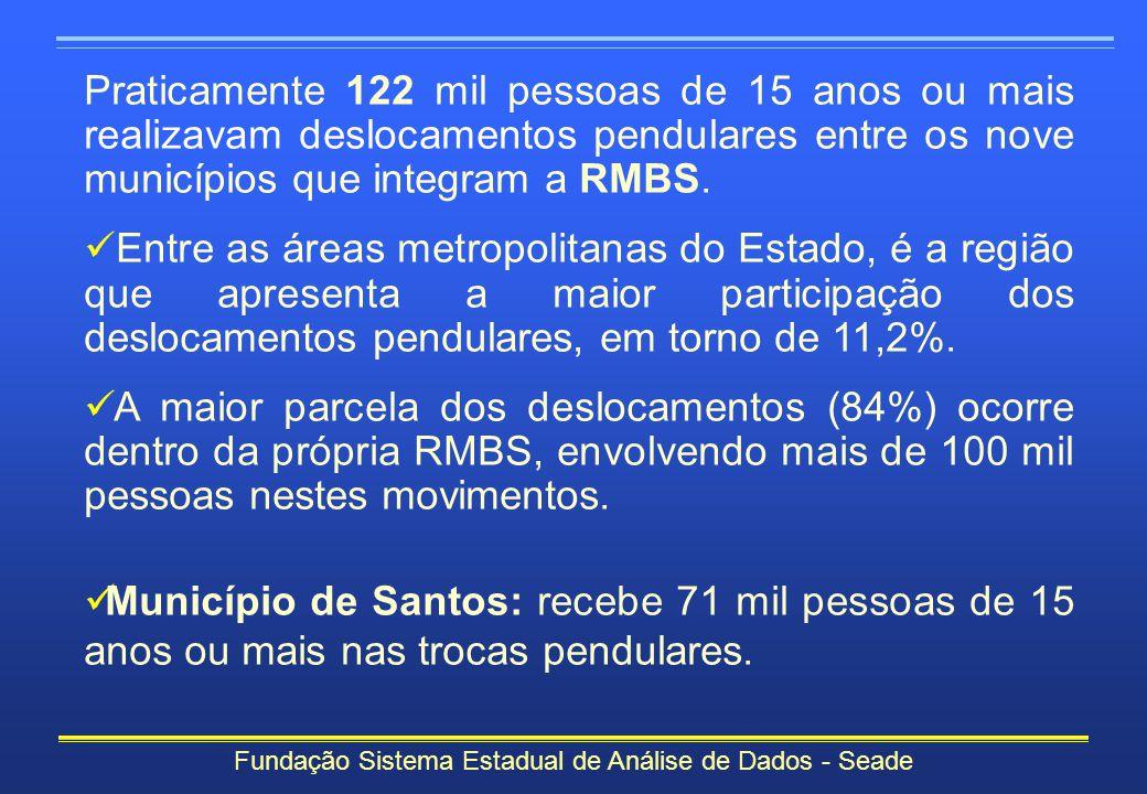 Praticamente 122 mil pessoas de 15 anos ou mais realizavam deslocamentos pendulares entre os nove municípios que integram a RMBS. Entre as áreas metro
