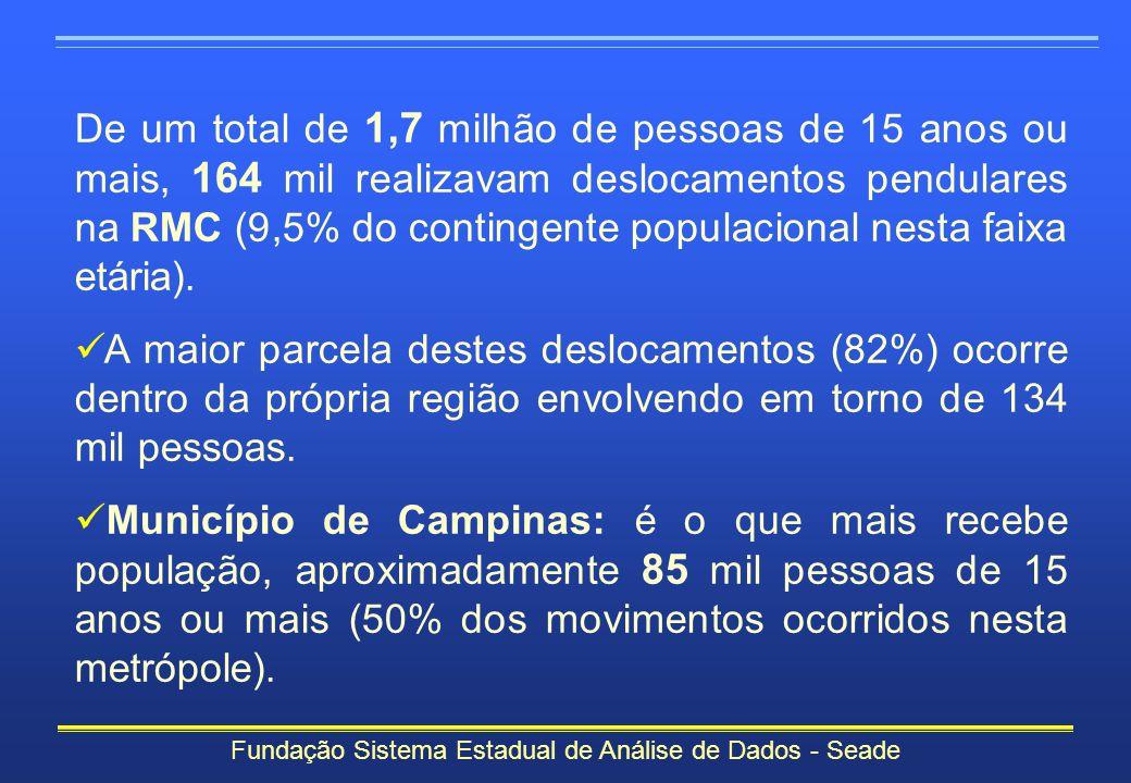 De um total de 1,7 milhão de pessoas de 15 anos ou mais, 164 mil realizavam deslocamentos pendulares na RMC (9,5% do contingente populacional nesta fa