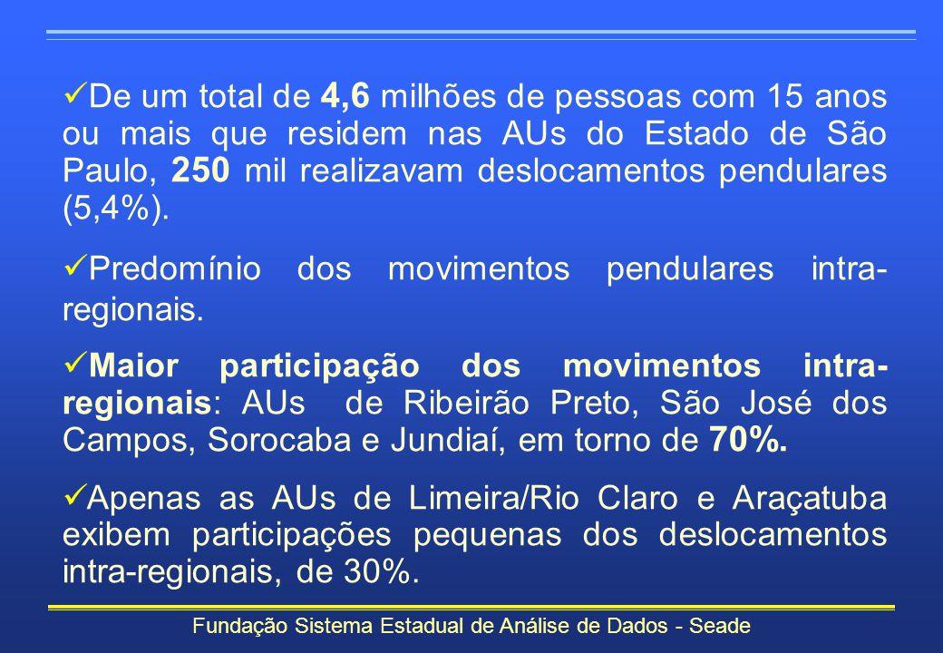 De um total de 4,6 milhões de pessoas com 15 anos ou mais que residem nas AUs do Estado de São Paulo, 250 mil realizavam deslocamentos pendulares (5,4