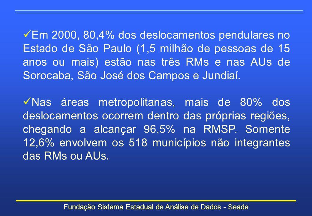 Fundação Sistema Estadual de Análise de Dados - Seade Em 2000, 80,4% dos deslocamentos pendulares no Estado de São Paulo (1,5 milhão de pessoas de 15