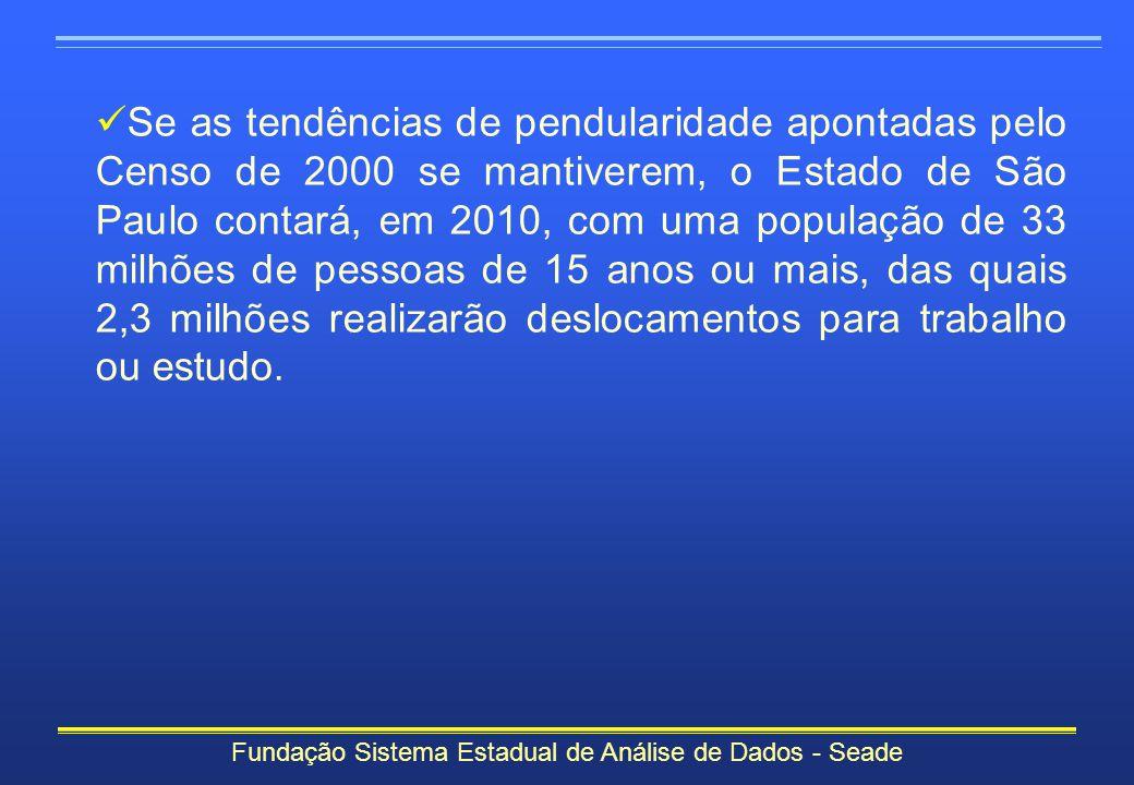 Fundação Sistema Estadual de Análise de Dados - Seade Se as tendências de pendularidade apontadas pelo Censo de 2000 se mantiverem, o Estado de São Pa