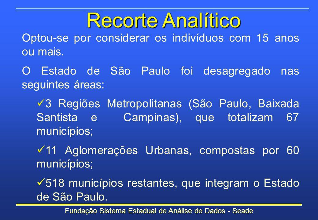 Fundação Sistema Estadual de Análise de Dados - Seade Recorte Analítico Optou-se por considerar os indivíduos com 15 anos ou mais. O Estado de São Pau