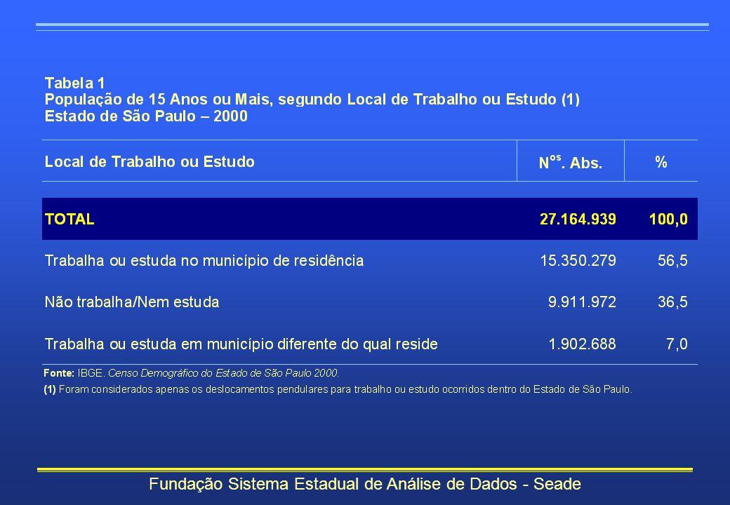 O Estado de São Paulo possuía, segundo o Censo Demográfico 2000, 27 milhões de pessoas de 15 anos ou mais, das quais 1,9 milhão realizavam desloca- mentos pendulares (7% da população).