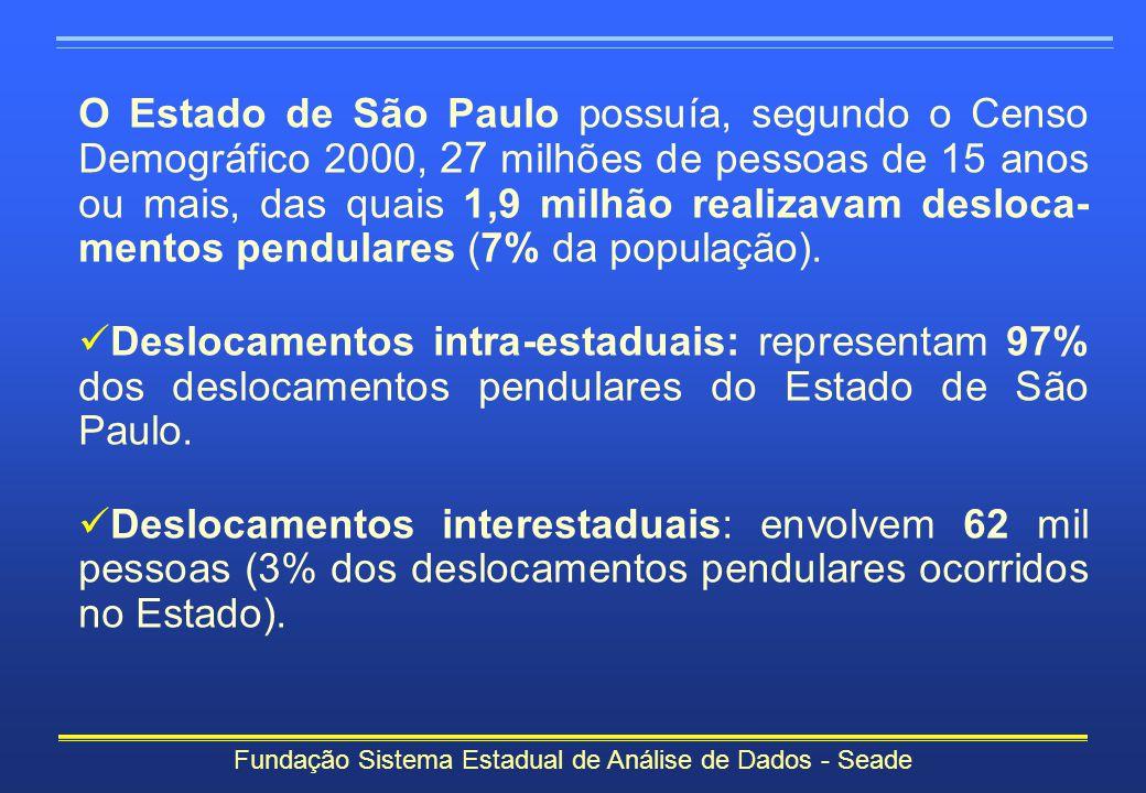 Fundação Sistema Estadual de Análise de Dados - Seade De um total de 1,9 milhão de pessoas de 15 anos ou mais que realizavam deslocamentos pendulares no Estado, 1,4 milhão movimentavam-se entre os municípios das regiões ( 75% dos deslocamentos constituem movimentos intra-regionais).