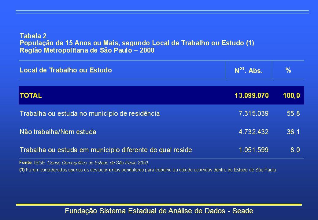 Fundação Sistema Estadual de Análise de Dados - Seade Principais Tendências Conclusão