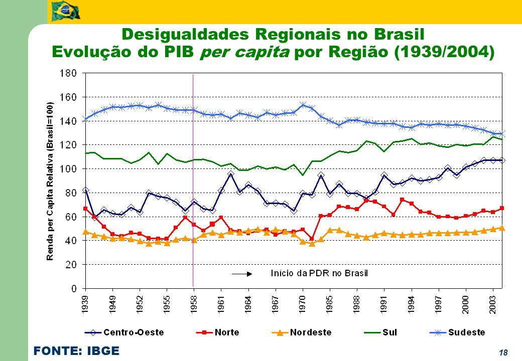 18 Desigualdades Regionais no Brasil Evolução do PIB per capita por Região (1939/2004) FONTE: IBGE