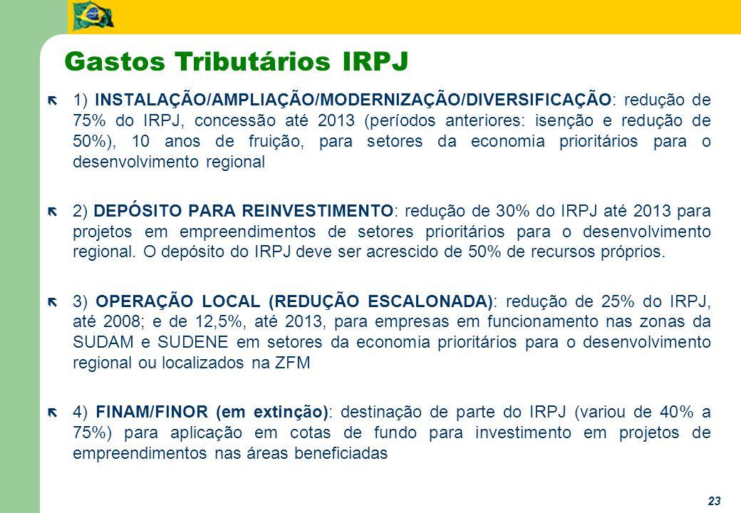 23 ë 1) INSTALAÇÃO/AMPLIAÇÃO/MODERNIZAÇÃO/DIVERSIFICAÇÃO: redução de 75% do IRPJ, concessão até 2013 (períodos anteriores: isenção e redução de 50%), 10 anos de fruição, para setores da economia prioritários para o desenvolvimento regional ë 2) DEPÓSITO PARA REINVESTIMENTO: redução de 30% do IRPJ até 2013 para projetos em empreendimentos de setores prioritários para o desenvolvimento regional.