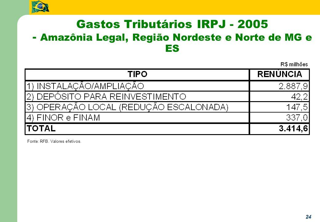 24 Gastos Tributários IRPJ - 2005 - Amazônia Legal, Região Nordeste e Norte de MG e ES Fonte: RFB.