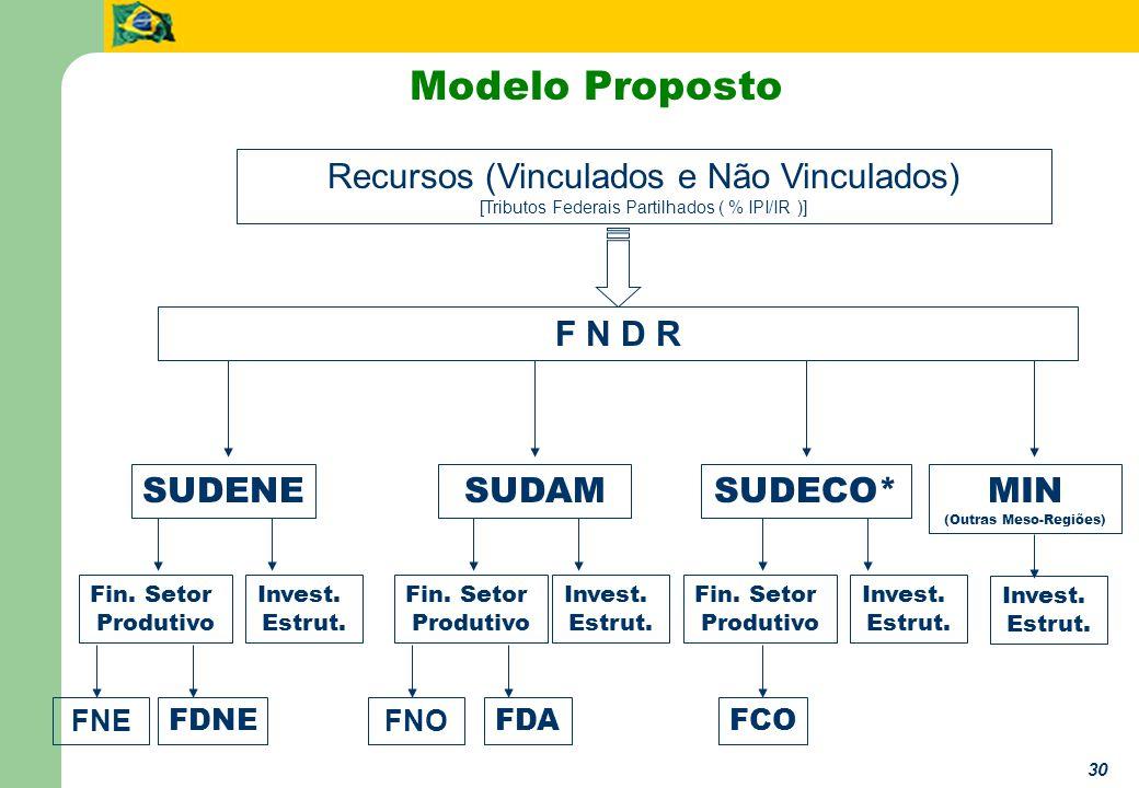 30 Modelo Proposto Recursos (Vinculados e Não Vinculados) [Tributos Federais Partilhados ( % IPI/IR )] SUDENESUDAMSUDECO*MIN (Outras Meso-Regiões) FDNE Invest.