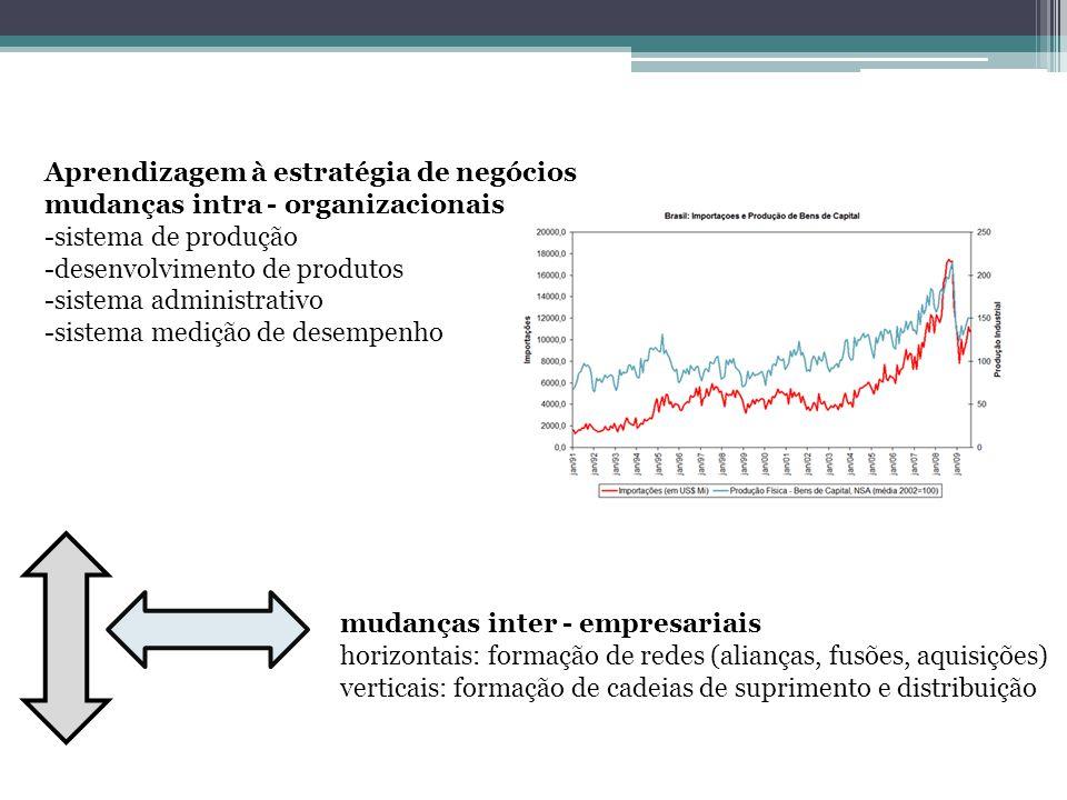 Aprendizagem à estratégia de negócios mudanças intra - organizacionais -sistema de produção -desenvolvimento de produtos -sistema administrativo -sist