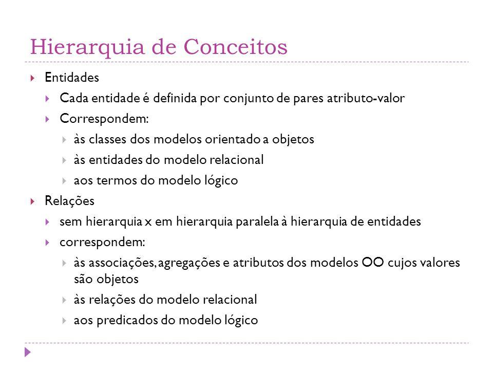 Hierarquia de Conceitos  Entidades  Cada entidade é definida por conjunto de pares atributo-valor  Correspondem:  às classes dos modelos orientado a objetos  às entidades do modelo relacional  aos termos do modelo lógico  Relações  sem hierarquia x em hierarquia paralela à hierarquia de entidades  correspondem:  às associações, agregações e atributos dos modelos OO cujos valores são objetos  às relações do modelo relacional  aos predicados do modelo lógico
