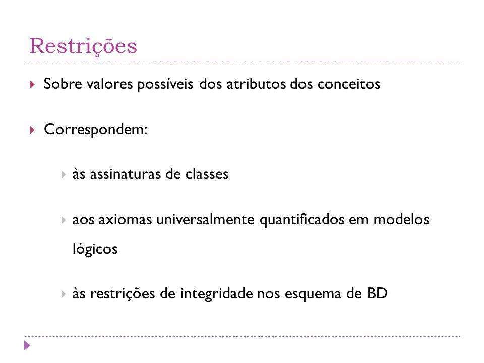 Restrições  Sobre valores possíveis dos atributos dos conceitos  Correspondem:  às assinaturas de classes  aos axiomas universalmente quantificados em modelos lógicos  às restrições de integridade nos esquema de BD