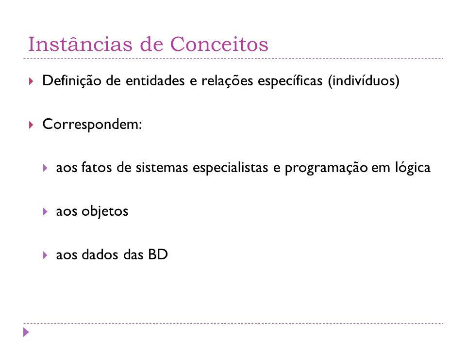 Instâncias de Conceitos  Definição de entidades e relações específicas (indivíduos)  Correspondem:  aos fatos de sistemas especialistas e programação em lógica  aos objetos  aos dados das BD
