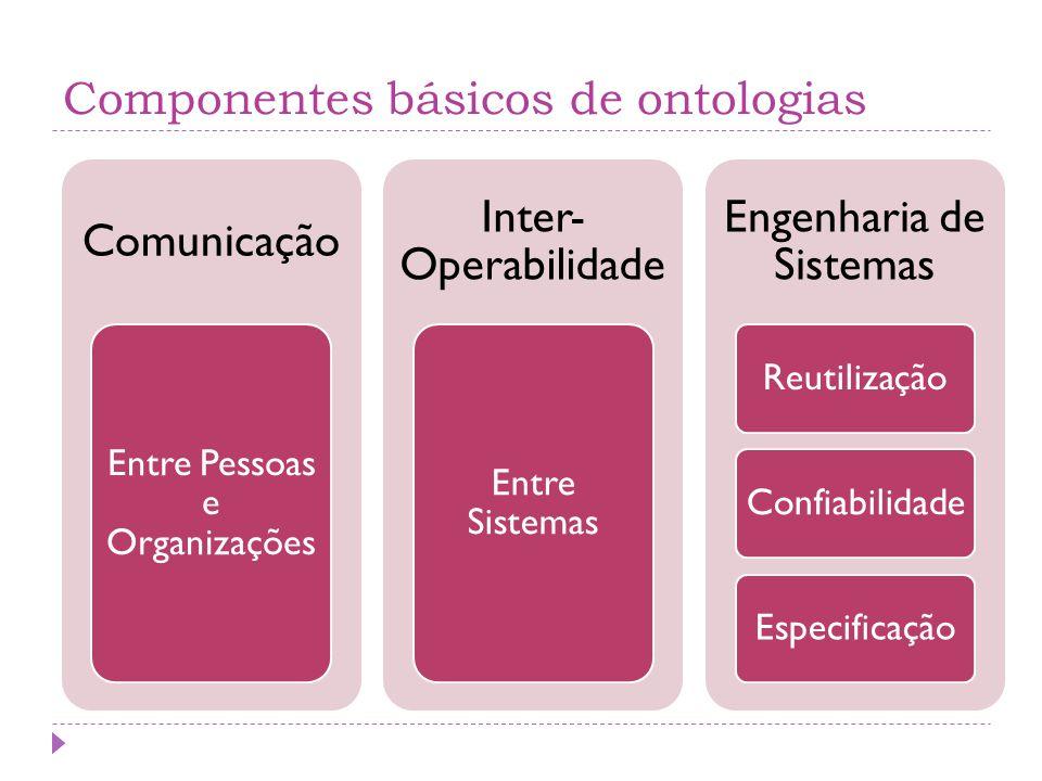 Componentes básicos de ontologias Comunicação Entre Pessoas e Organizações Inter- Operabilidade Entre Sistemas Engenharia de Sistemas ReutilizaçãoConfiabilidadeEspecificação