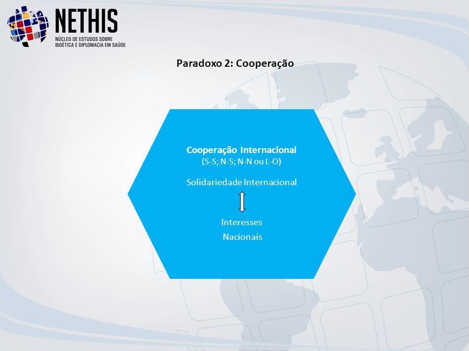 Paradoxo 2: Cooperação Cooperação Internacional (S-S; N-S; N-N ou L-O) Solidariedade Internacional Interesses Nacionais