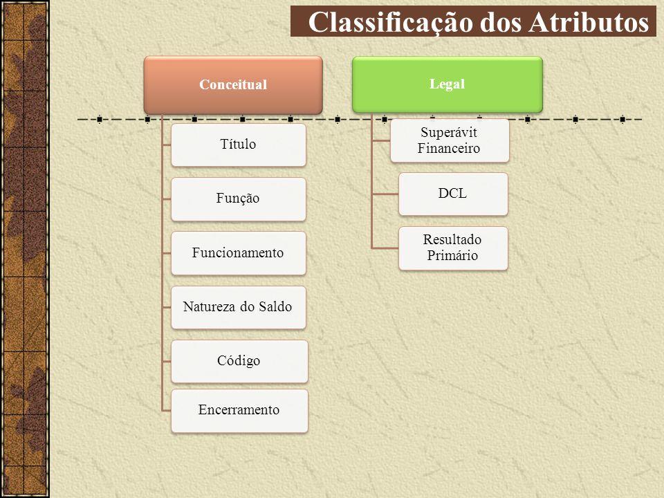 Conceitual TítuloFunçãoFuncionamentoNatureza do SaldoCódigoEncerramento Legal Superávit Financeiro DCL Resultado Primário Classificação dos Atributos