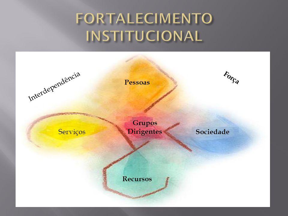 Pessoas Sociedade Recursos Serviços Grupos Dirigentes Interdependência Força